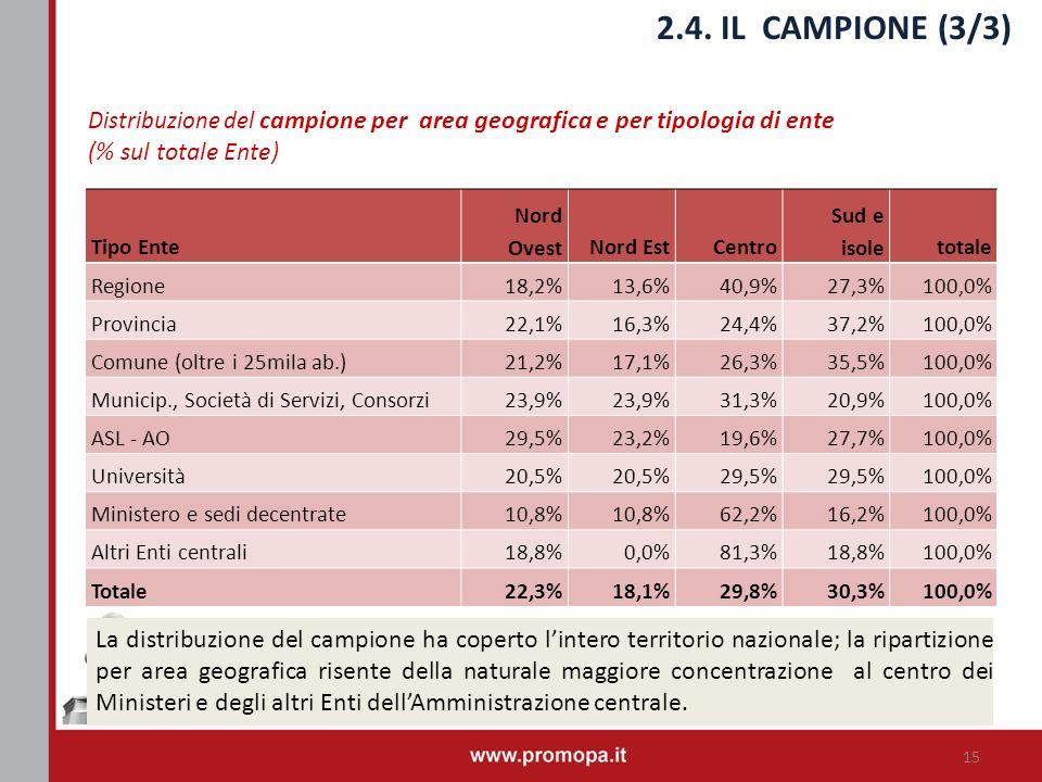 2.4. IL CAMPIONE (3/3) Distribuzione del campione per area geografica e per tipologia di ente (% sul totale Ente) La distribuzione del campione ha cop