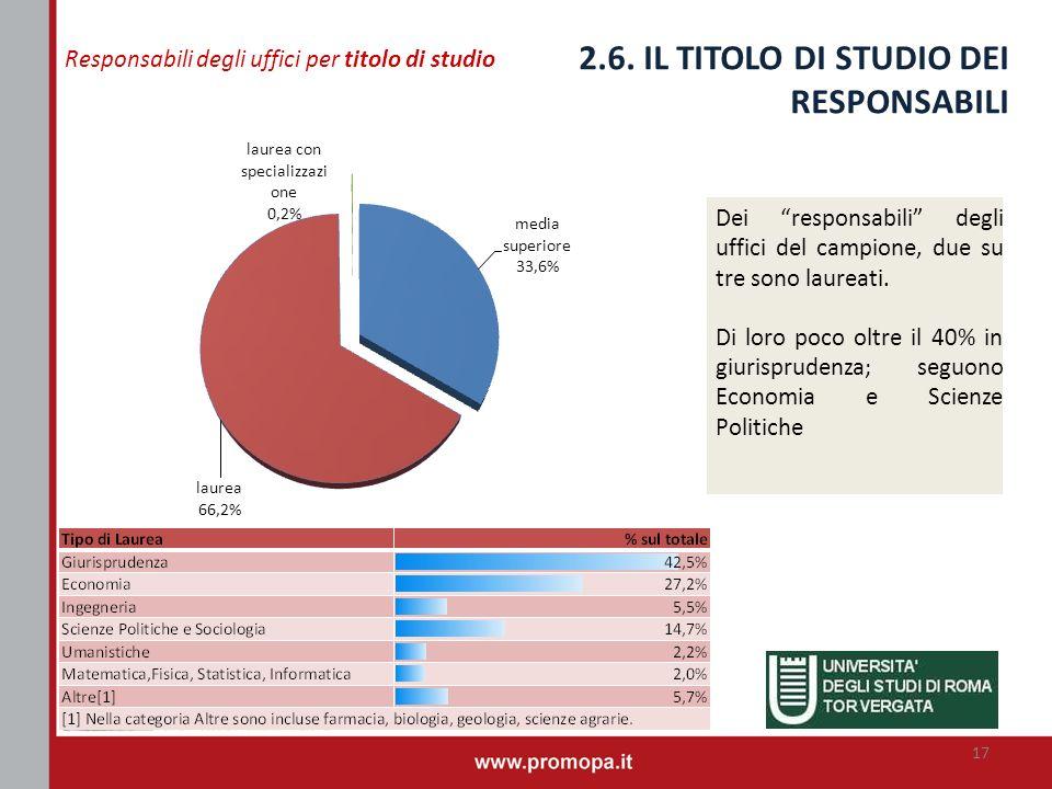 2.6. IL TITOLO DI STUDIO DEI RESPONSABILI Dei responsabili degli uffici del campione, due su tre sono laureati. Di loro poco oltre il 40% in giurispru