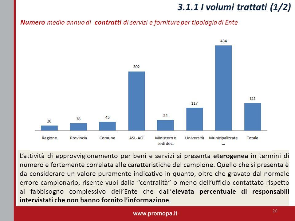 3.1.1 I volumi trattati (1/2) Numero medio annuo di contratti di servizi e forniture per tipologia di Ente 20 Lattività di approvvigionamento per beni