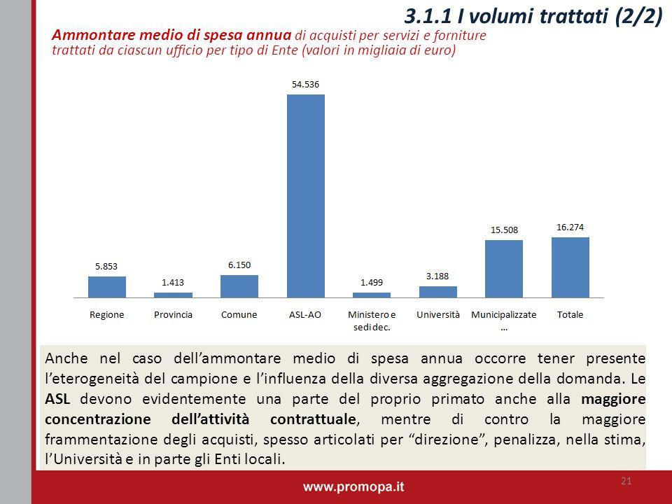 Ammontare medio di spesa annua di acquisti per servizi e forniture trattati da ciascun ufficio per tipo di Ente (valori in migliaia di euro) 3.1.1 I v