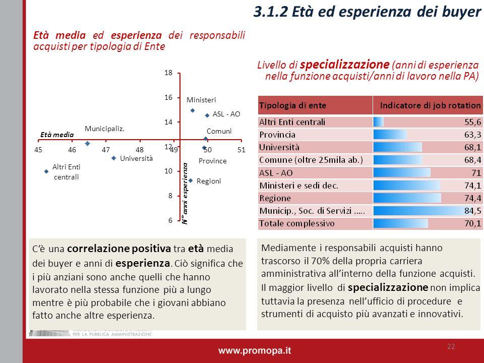 Livello di specializzazione (anni di esperienza nella funzione acquisti/anni di lavoro nella PA) Età media ed esperienza dei responsabili acquisti per