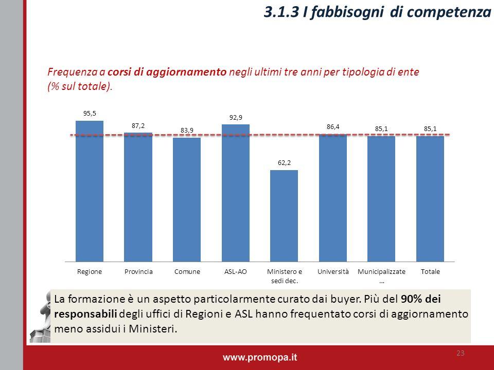 3.1.3 I fabbisogni di competenza 23 Frequenza a corsi di aggiornamento negli ultimi tre anni per tipologia di ente (% sul totale). La formazione è un