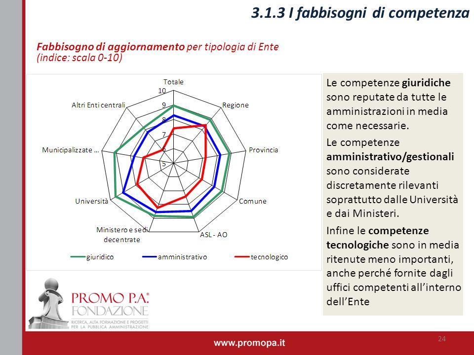 Fabbisogno di aggiornamento per tipologia di Ente (indice: scala 0-10) Le competenze giuridiche sono reputate da tutte le amministrazioni in media com