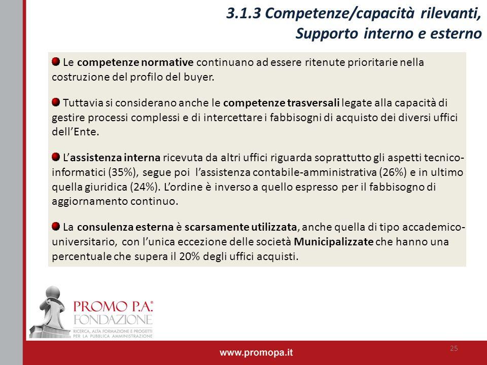 25 3.1.3 Competenze/capacità rilevanti, Supporto interno e esterno Le competenze normative continuano ad essere ritenute prioritarie nella costruzione