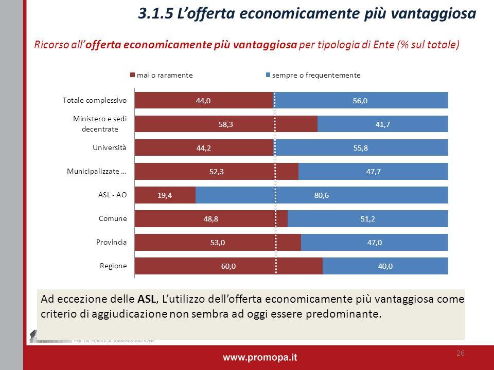 3.1.5 Lofferta economicamente più vantaggiosa Ricorso all offerta economicamente più vantaggiosa per tipologia di Ente (% sul totale) Ad eccezione del