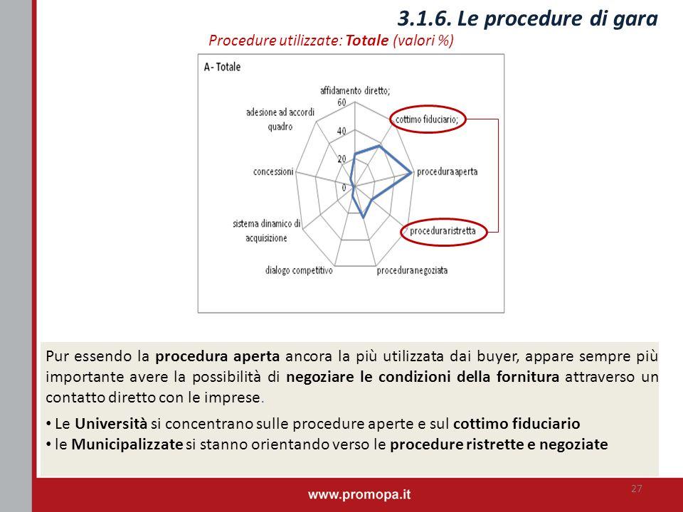 3.1.6. Le procedure di gara Procedure utilizzate: Totale (valori %) Pur essendo la procedura aperta ancora la più utilizzata dai buyer, appare sempre