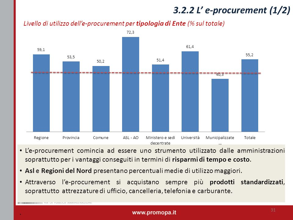 3.2.2 L e-procurement (1/2) Livello di utilizzo delle-procurement per tipologia di Ente (% sul totale) 31 Le-procurement comincia ad essere uno strume