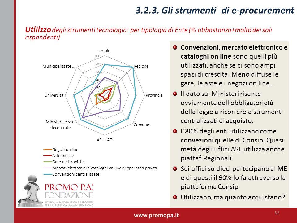 Utilizzo degli strumenti tecnologici per tipologia di Ente (% abbastanza+molto dei soli rispondenti) 32 3.2.3. Gli strumenti di e-procurement Convenzi