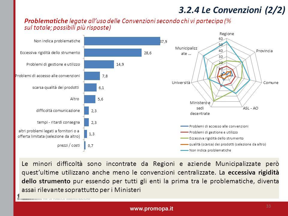 RIVEDERE Problematiche legate alluso delle Convenzioni secondo chi vi partecipa (% sul totale; possibili più risposte) 33 Le minori difficoltà sono in