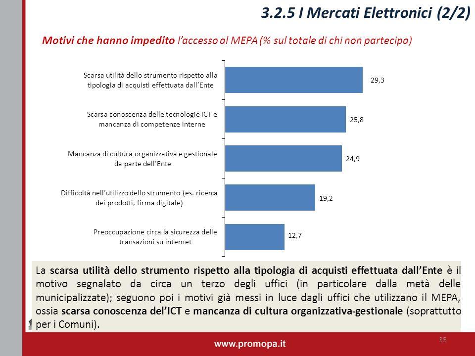 RIVEDERE Motivi che hanno impedito laccesso al MEPA (% sul totale di chi non partecipa) La scarsa utilità dello strumento rispetto alla tipologia di a