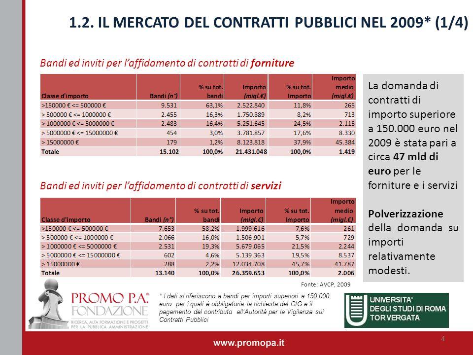 1.2. IL MERCATO DEL CONTRATTI PUBBLICI NEL 2009* (1/4) Bandi ed inviti per laffidamento di contratti di forniture Bandi ed inviti per laffidamento di