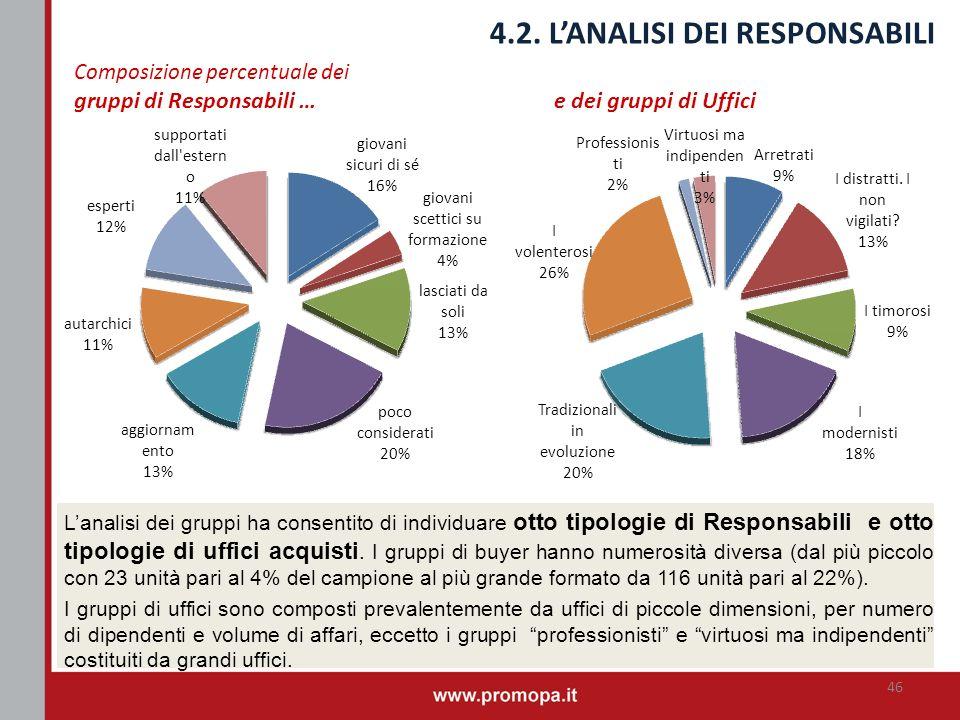 4.2. LANALISI DEI RESPONSABILI Lanalisi dei gruppi ha consentito di individuare otto tipologie di Responsabili e otto tipologie di uffici acquisti. I