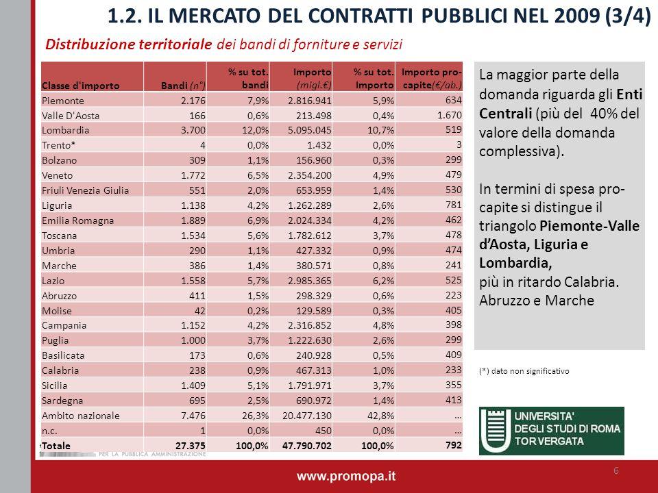 Distribuzione territoriale dei bandi di forniture e servizi 1.2. IL MERCATO DEL CONTRATTI PUBBLICI NEL 2009 (3/4) La maggior parte della domanda rigua