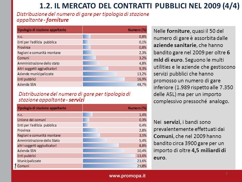 Distribuzione del numero di gare per tipologia di stazione appaltante - servizi 1.2. IL MERCATO DEL CONTRATTI PUBBLICI NEL 2009 (4/4) Nelle forniture,