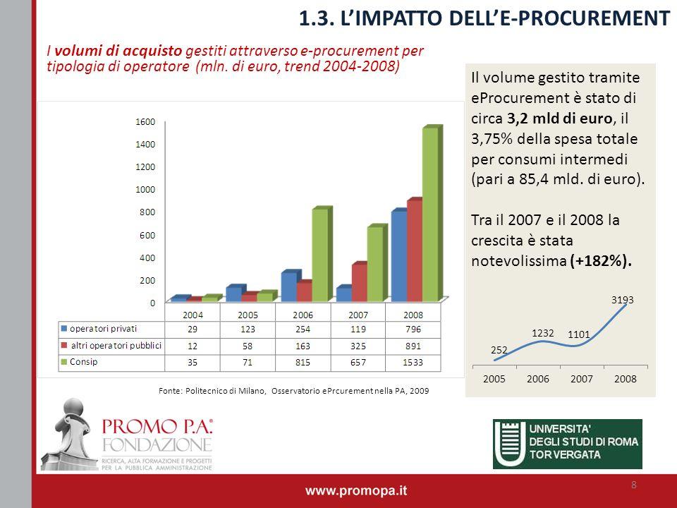 I volumi di acquisto gestiti attraverso e-procurement per tipologia di operatore (mln. di euro, trend 2004-2008) 1.3. LIMPATTO DELLE-PROCUREMENT Fonte