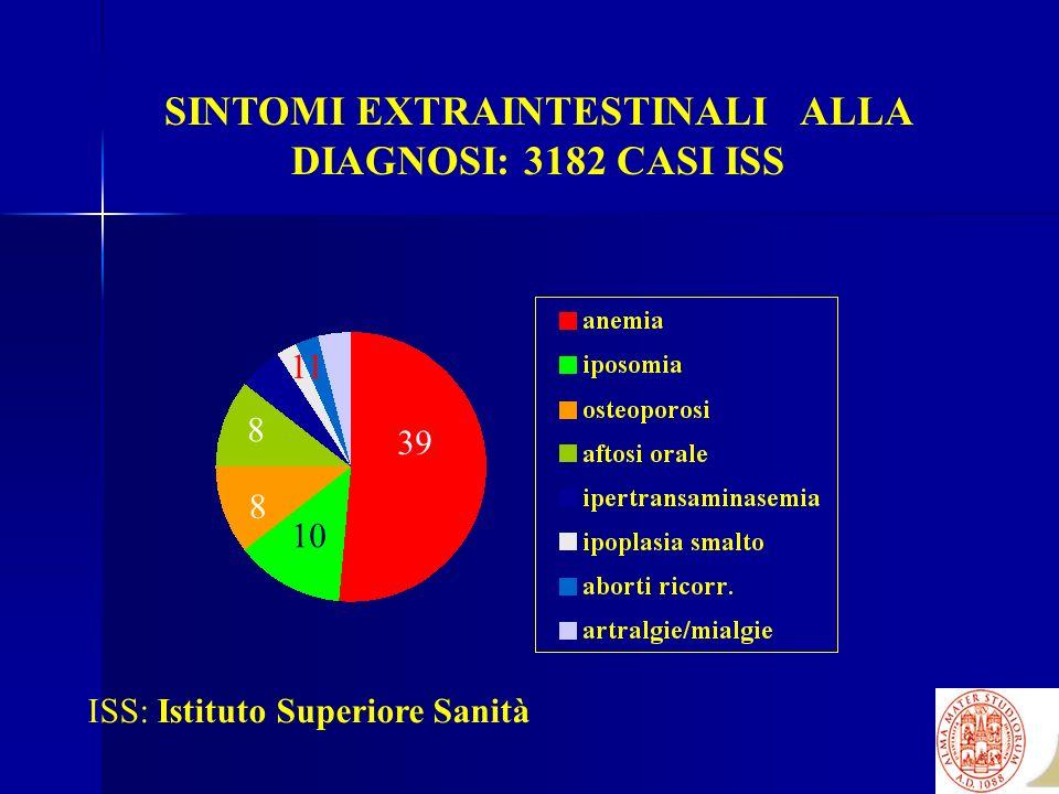 SINTOMI EXTRAINTESTINALI ALLA DIAGNOSI: 3182 CASI ISS 39 8 8 10 11 ISS: Istituto Superiore Sanità