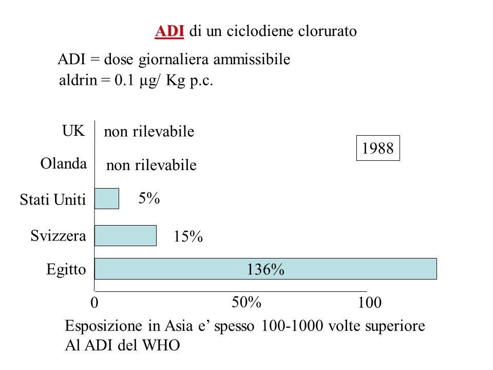 ADI ADI di un ciclodiene clorurato ADI = dose giornaliera ammissibile aldrin = 0.1 µg/ Kg p.c. UK Olanda Stati Uniti Svizzera Egitto 0 100 50% 136% no