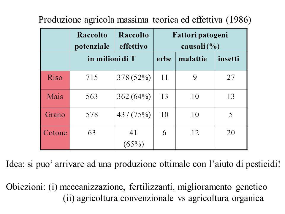 Produzione agricola massima teorica ed effettiva (1986) Raccolto potenziale Raccolto effettivo Fattori patogeni causali (%) in milioni di Terbemalatti