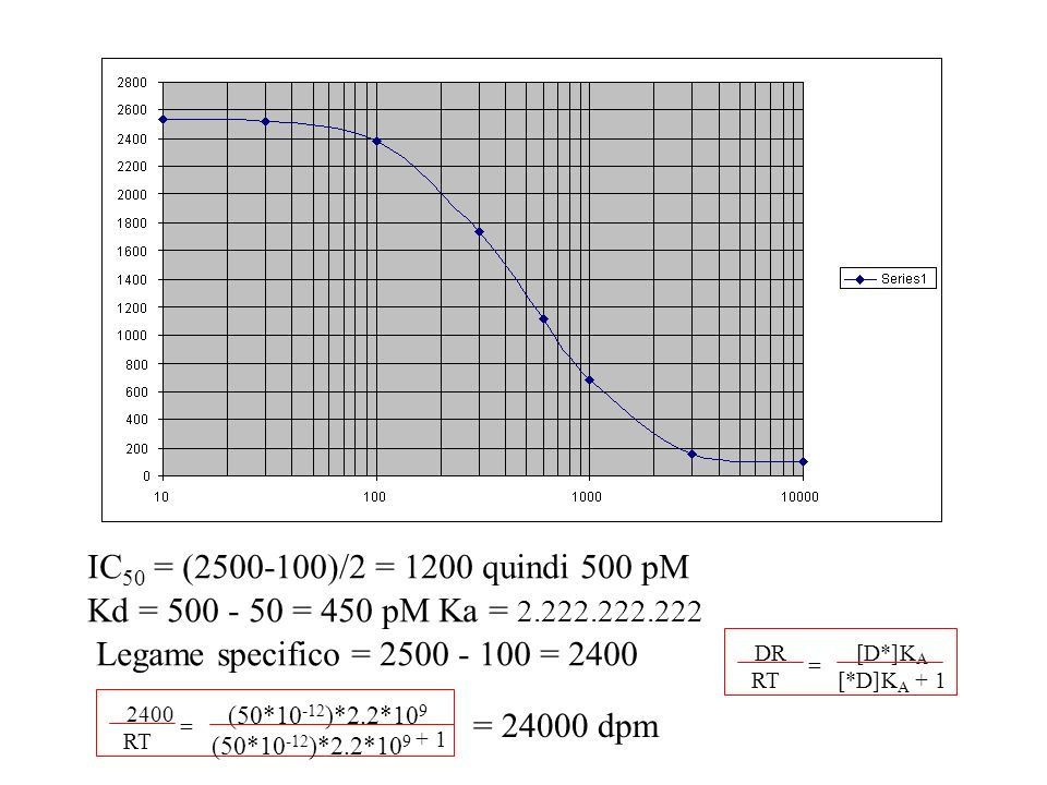 IC 50 = (2500-100)/2 = 1200 quindi 500 pM Kd = 500 - 50 = 450 pM Ka = 2.222.222.222 Legame specifico = 2500 - 100 = 2400 DR RT [D*]K A [*D]K A + 1 = 2400 RT (50*10 -12 )*2.2*10 9 + 1 = (50*10 -12 )*2.2*10 9 = 24000 dpm