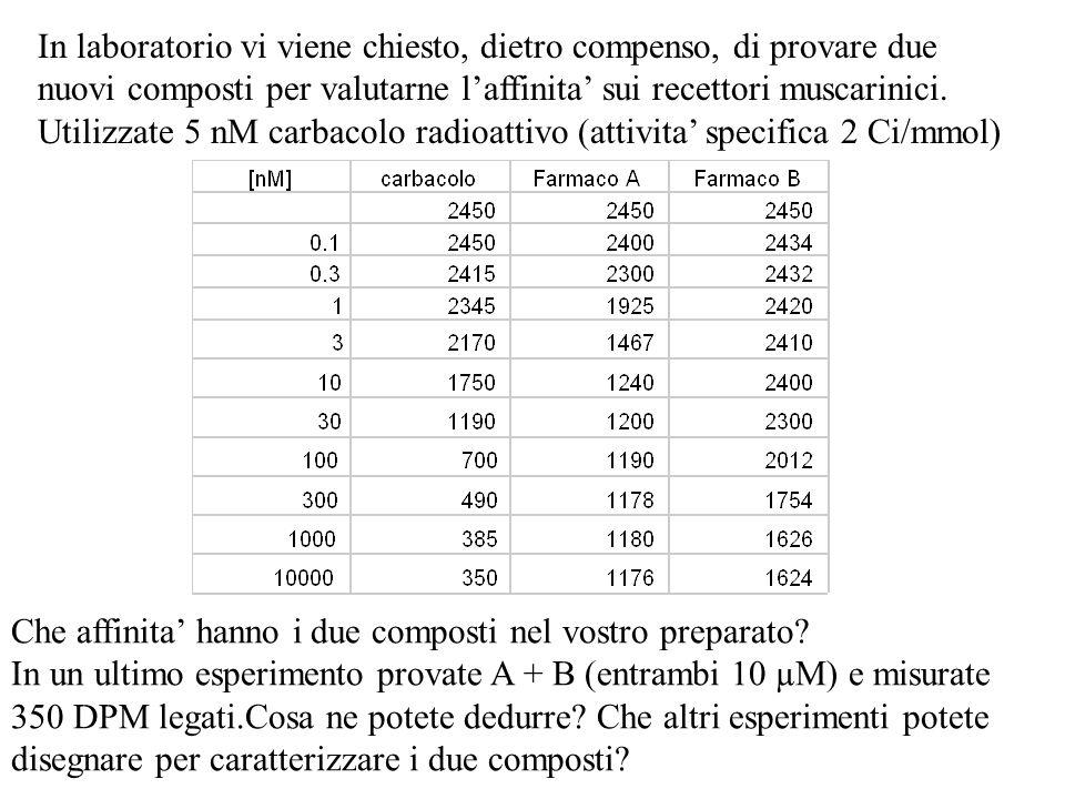 In laboratorio vi viene chiesto, dietro compenso, di provare due nuovi composti per valutarne laffinita sui recettori muscarinici. Utilizzate 5 nM car