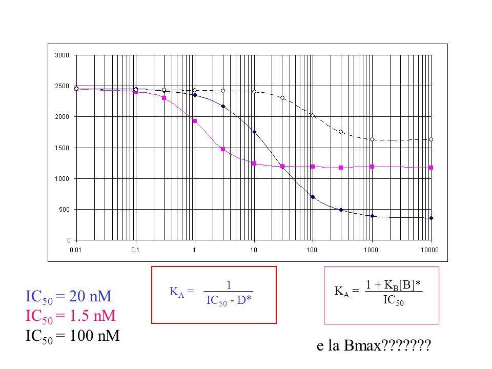 IC 50 = 20 nM IC 50 = 1.5 nM IC 50 = 100 nM K A = 1 IC 50 - D* K A = 1 + K B [B]* IC 50 e la Bmax???????