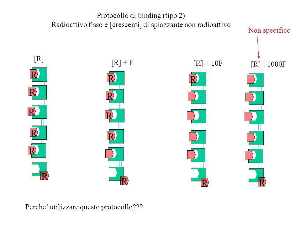 Protocollo di binding (tipo 2) Radioattivo fisso e [crescenti] di spiazzante non radioattivo R [R] R R R R R [R] + F R R R R [R] + 10F [R] +1000F R R R R Non specifico Perche utilizzare questo protocollo???