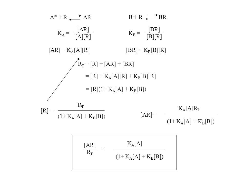A* + R ARB + R BR K A = [AR] [A][R] K B = [BR] [B][R] [AR] = K A [A][R][BR] = K B [B][R] R T = [R] + [AR] + [BR] = [R] + K A [A][R] + K B [B][R] = [R](1+ K A [A] + K B [B]) [R] = (1+ K A [A] + K B [B]) RTRT [AR] = K A [A]R T (1+ K A [A] + K B [B]) [AR] R T K A [A] (1+ K A [A] + K B [B]) =