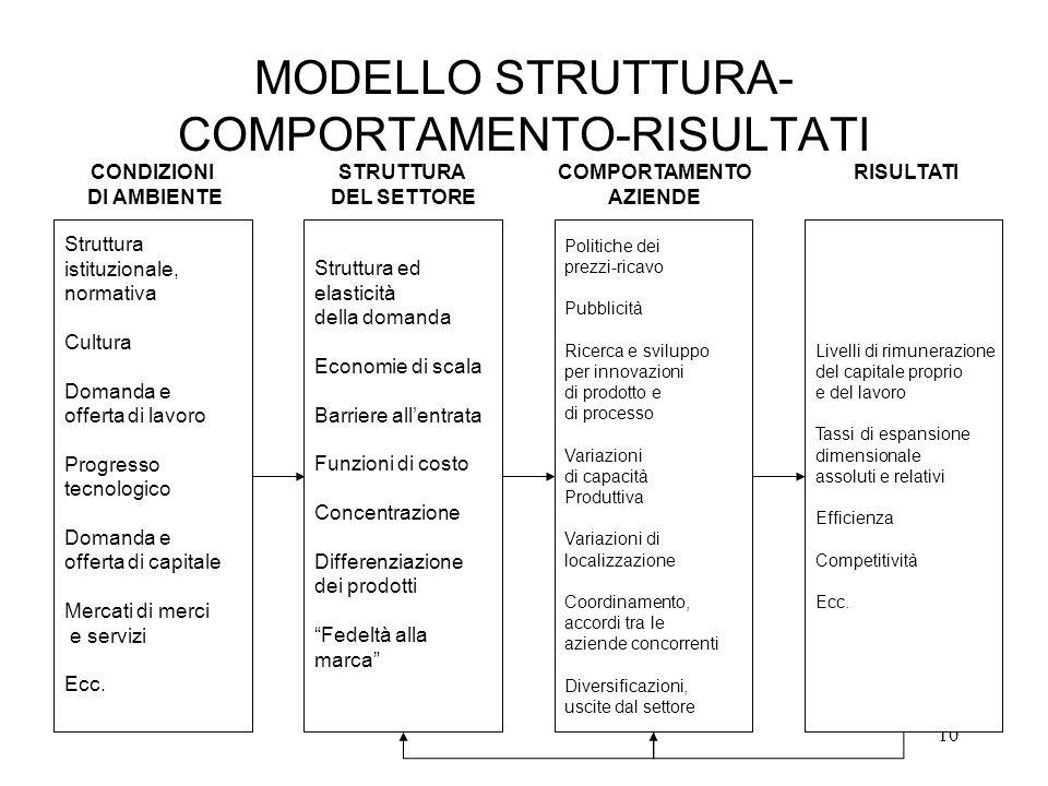 10 MODELLO STRUTTURA- COMPORTAMENTO-RISULTATI Struttura istituzionale, normativa Cultura Domanda e offerta di lavoro Progresso tecnologico Domanda e o