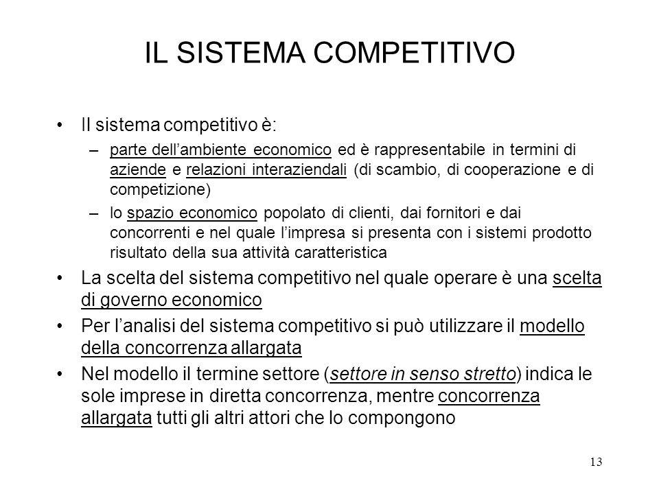 13 IL SISTEMA COMPETITIVO Il sistema competitivo è: –parte dellambiente economico ed è rappresentabile in termini di aziende e relazioni interaziendal