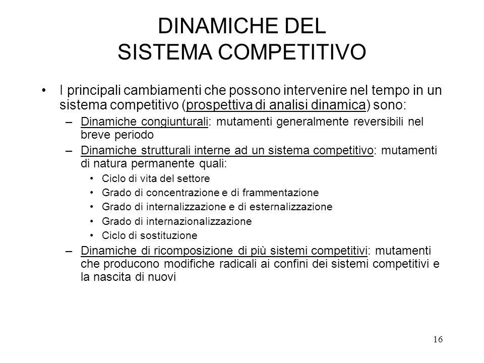 16 DINAMICHE DEL SISTEMA COMPETITIVO I principali cambiamenti che possono intervenire nel tempo in un sistema competitivo (prospettiva di analisi dina
