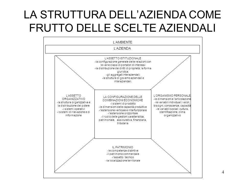 4 LA STRUTTURA DELLAZIENDA COME FRUTTO DELLE SCELTE AZIENDALI LASSETTO ORGANIZZATIVO - la struttura organizzativa e la distribuzione del potere - i si