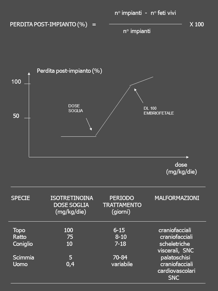 100 50 DOSE SOGLIA DL 100 EMBRIOFETALE n° impianti - n° feti vivi PERDITA POST-IMPIANTO (%) = X 100 n° impianti Perdita post-impianto (%) dose (mg/kg/die) SPECIE ISOTRETINOINA PERIODO MALFORMAZIONI DOSE SOGLIA TRATTAMENTO (mg/kg/die) (giorni) Topo 100 6-15 craniofacciali Ratto 75 8-10 craniofacciali Coniglio 10 7-18 scheletriche viscerali, SNC Scimmia 5 70-84 palatoschisi Uomo 0,4 variabile craniofacciali cardiovascolari SNC