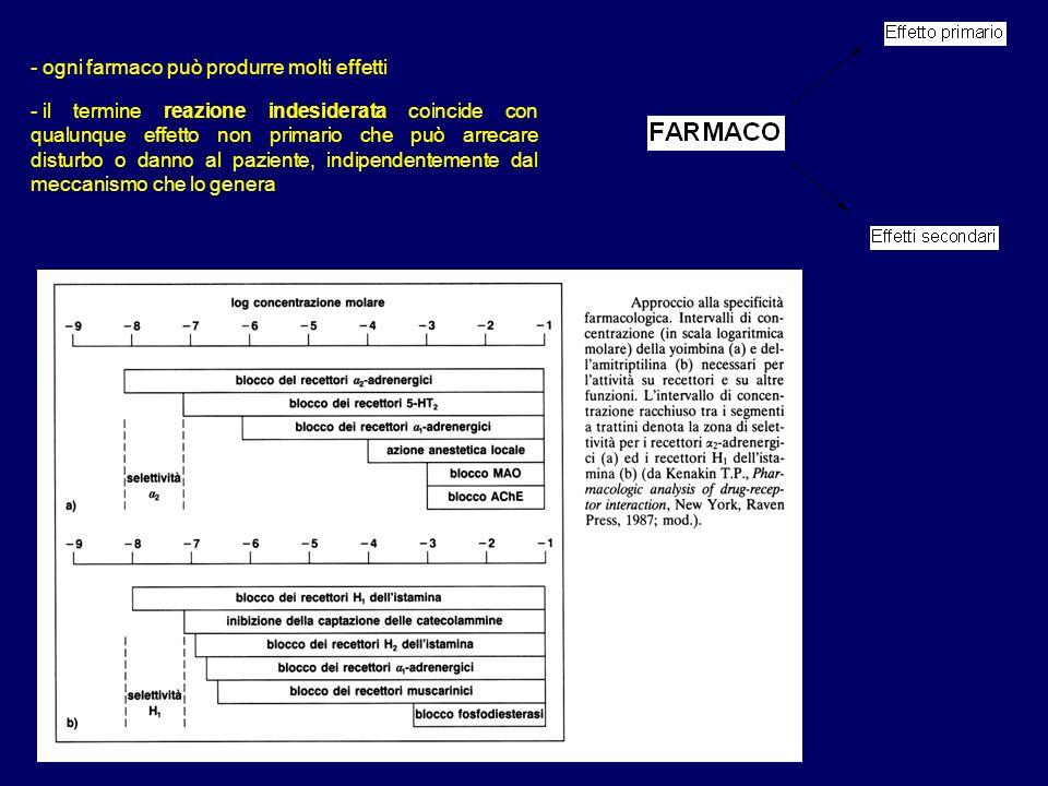 - ogni farmaco può produrre molti effetti - il termine reazione indesiderata coincide con qualunque effetto non primario che può arrecare disturbo o d