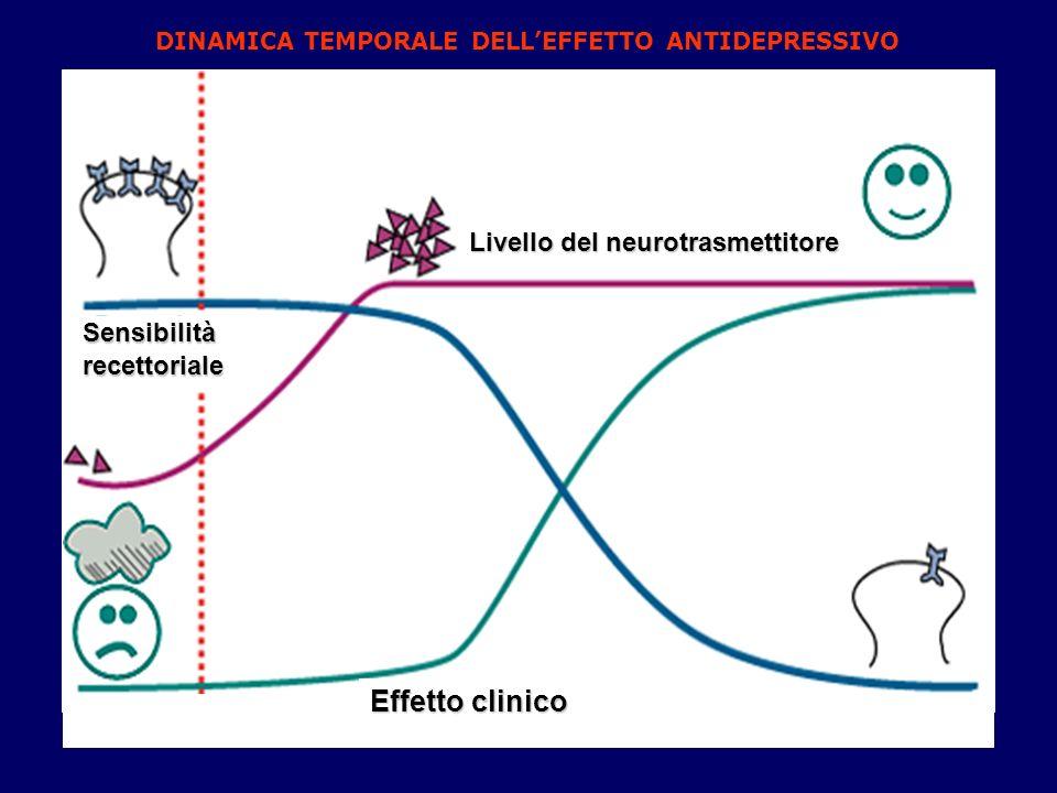 Livello del neurotrasmettitore Sensibilitàrecettoriale Effetto clinico DINAMICA TEMPORALE DELLEFFETTO ANTIDEPRESSIVO