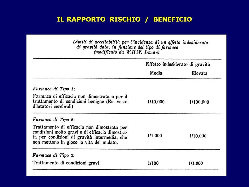IL RAPPORTO RISCHIO / BENEFICIO