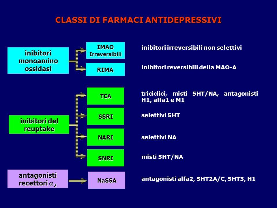 IMAO Irreversibili TCA SSRI NARI SNRI NaSSA inibitori monoamino ossidasi inibitori del reuptake antagonisti recettori 2 CLASSI DI FARMACI ANTIDEPRESSI