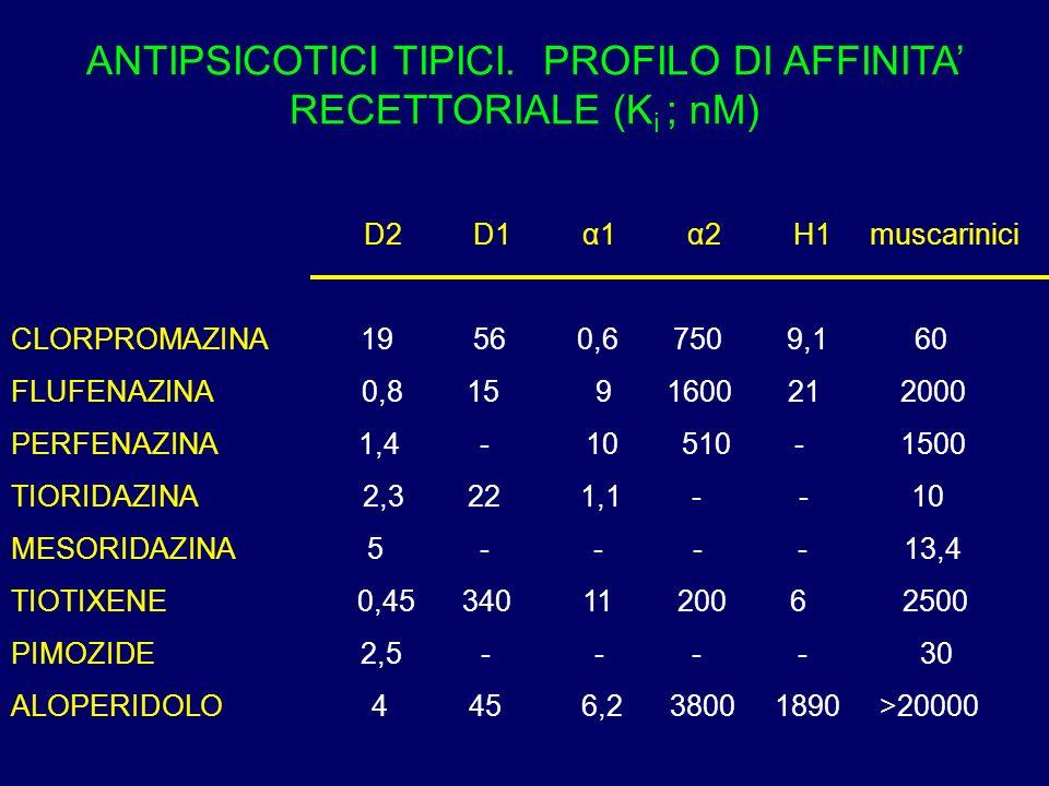 ANTIPSICOTICI TIPICI. PROFILO DI AFFINITA RECETTORIALE (K i ; nM) D2 D1 α1 α2 H1 muscarinici CLORPROMAZINA 19 56 0,6 750 9,1 60 FLUFENAZINA 0,8 15 9 1