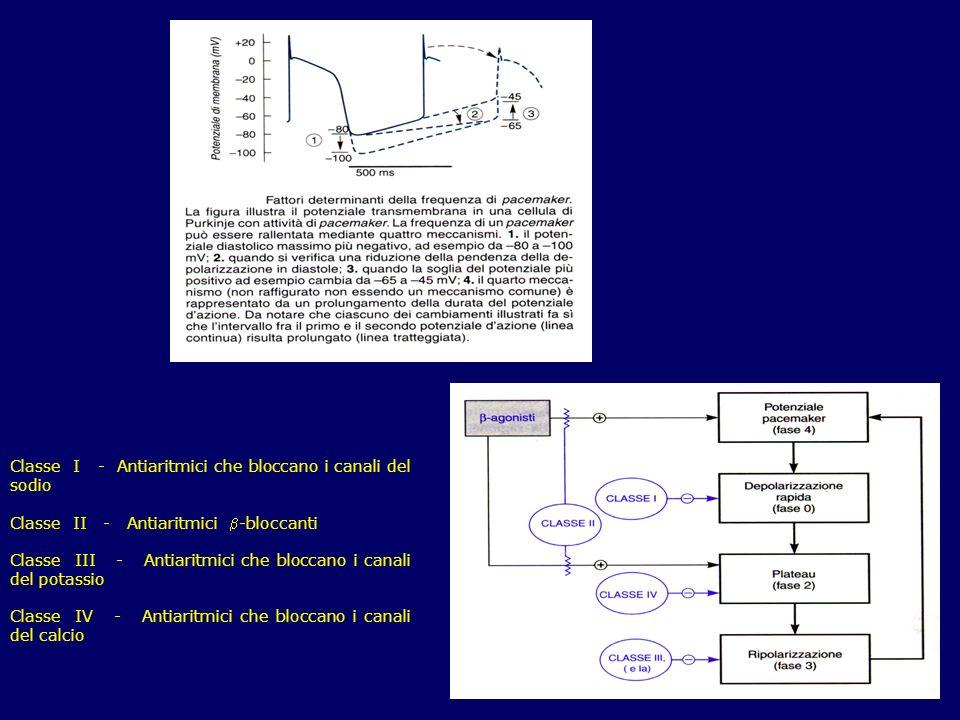 Classe I - Antiaritmici che bloccano i canali del sodio Classe II - Antiaritmici -bloccanti Classe III - Antiaritmici che bloccano i canali del potass