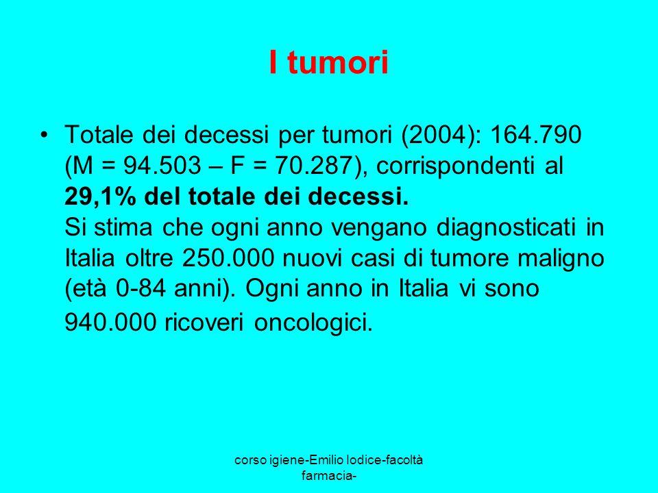 corso igiene-Emilio Iodice-facoltà farmacia- I tumori Totale dei decessi per tumori (2004): 164.790 (M = 94.503 – F = 70.287), corrispondenti al 29,1%