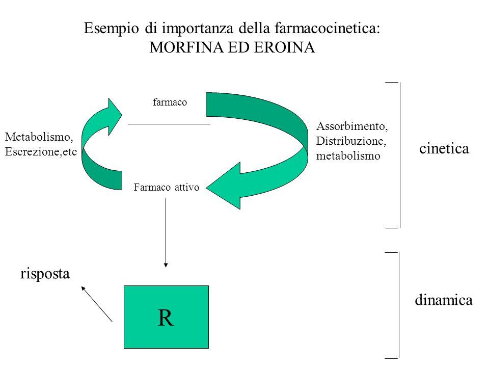 Esempio di importanza della farmacocinetica: MORFINA ED EROINA farmaco Farmaco attivo Assorbimento, Distribuzione, metabolismo Metabolismo, Escrezione