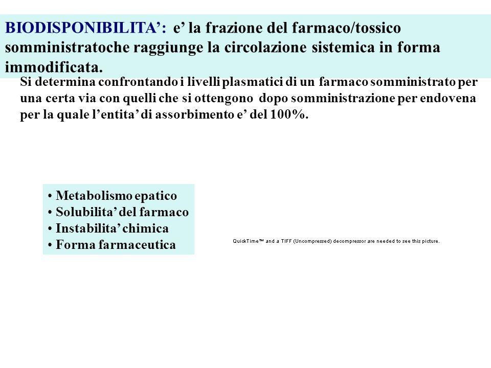 BIODISPONIBILITA: e la frazione del farmaco/tossico somministratoche raggiunge la circolazione sistemica in forma immodificata. Si determina confronta