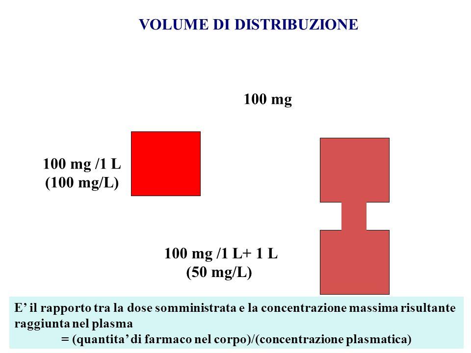 100 mg 100 mg /1 L (100 mg/L) 100 mg /1 L+ 1 L (50 mg/L) E il rapporto tra la dose somministrata e la concentrazione massima risultante raggiunta nel