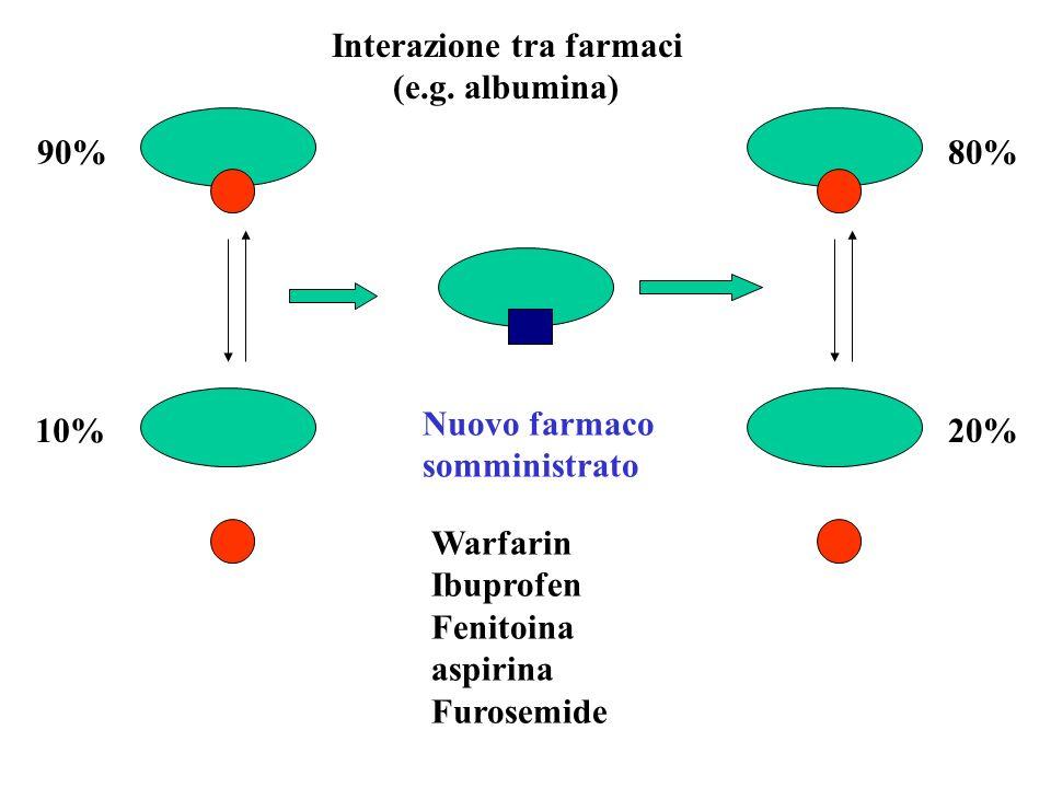 Interazione tra farmaci (e.g. albumina) 90% 10% 80% 20% Nuovo farmaco somministrato Warfarin Ibuprofen Fenitoina aspirina Furosemide