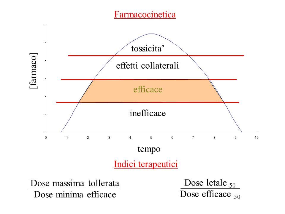 Farmacocinetica 012345678910 [farmaco] tempo inefficace efficace effetti collaterali tossicita Dose massima tollerata Dose minima efficace Dose letale