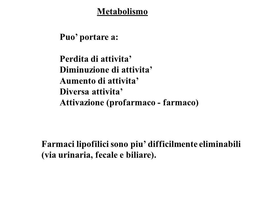 Metabolismo Puo portare a: Perdita di attivita Diminuzione di attivita Aumento di attivita Diversa attivita Attivazione (profarmaco - farmaco) Farmaci