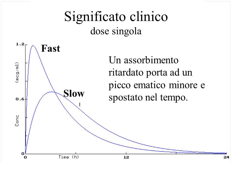 Fast Slow Un assorbimento ritardato porta ad un picco ematico minore e spostato nel tempo. Significato clinico dose singola