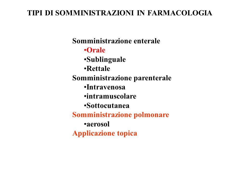 Assorbimento 3 meccanismi principali: - Diffusione passiva - Diffusione facilitata (e.g.