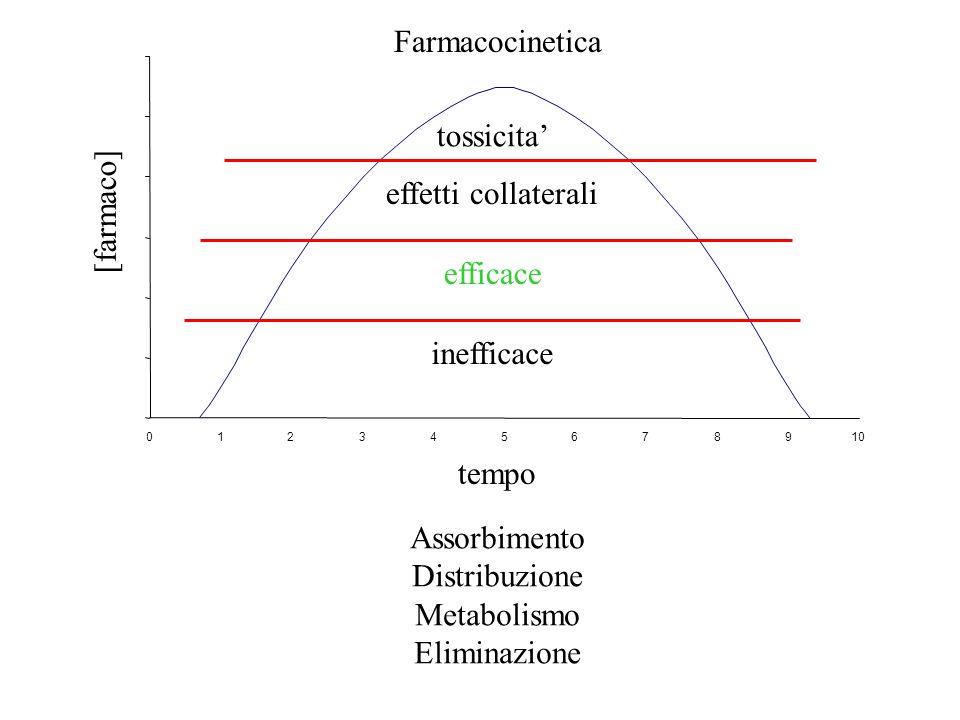 Farmacocinetica 012345678910 [farmaco] tempo inefficace efficace effetti collaterali tossicita Assorbimento Distribuzione Metabolismo Eliminazione