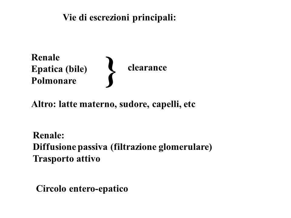 Vie di escrezioni principali: Renale Epatica (bile) Polmonare Altro: latte materno, sudore, capelli, etc Circolo entero-epatico Renale: Diffusione pas