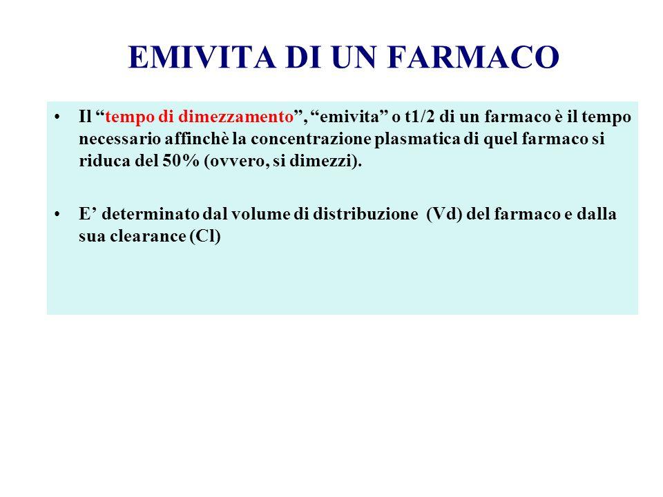 EMIVITA DI UN FARMACO Il tempo di dimezzamento, emivita o t1/2 di un farmaco è il tempo necessario affinchè la concentrazione plasmatica di quel farma